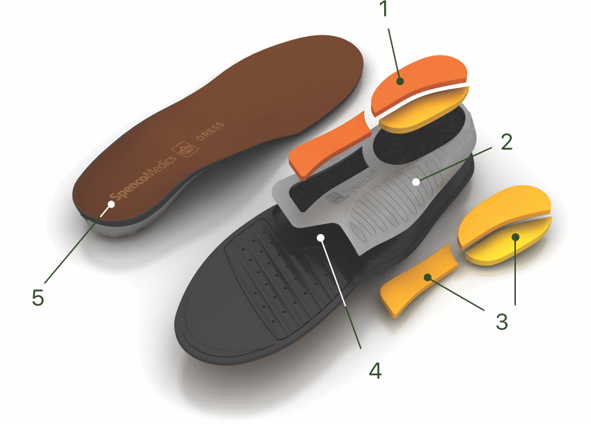 Anatomy of a Spenco Medics™ Orthotic Insole diagram